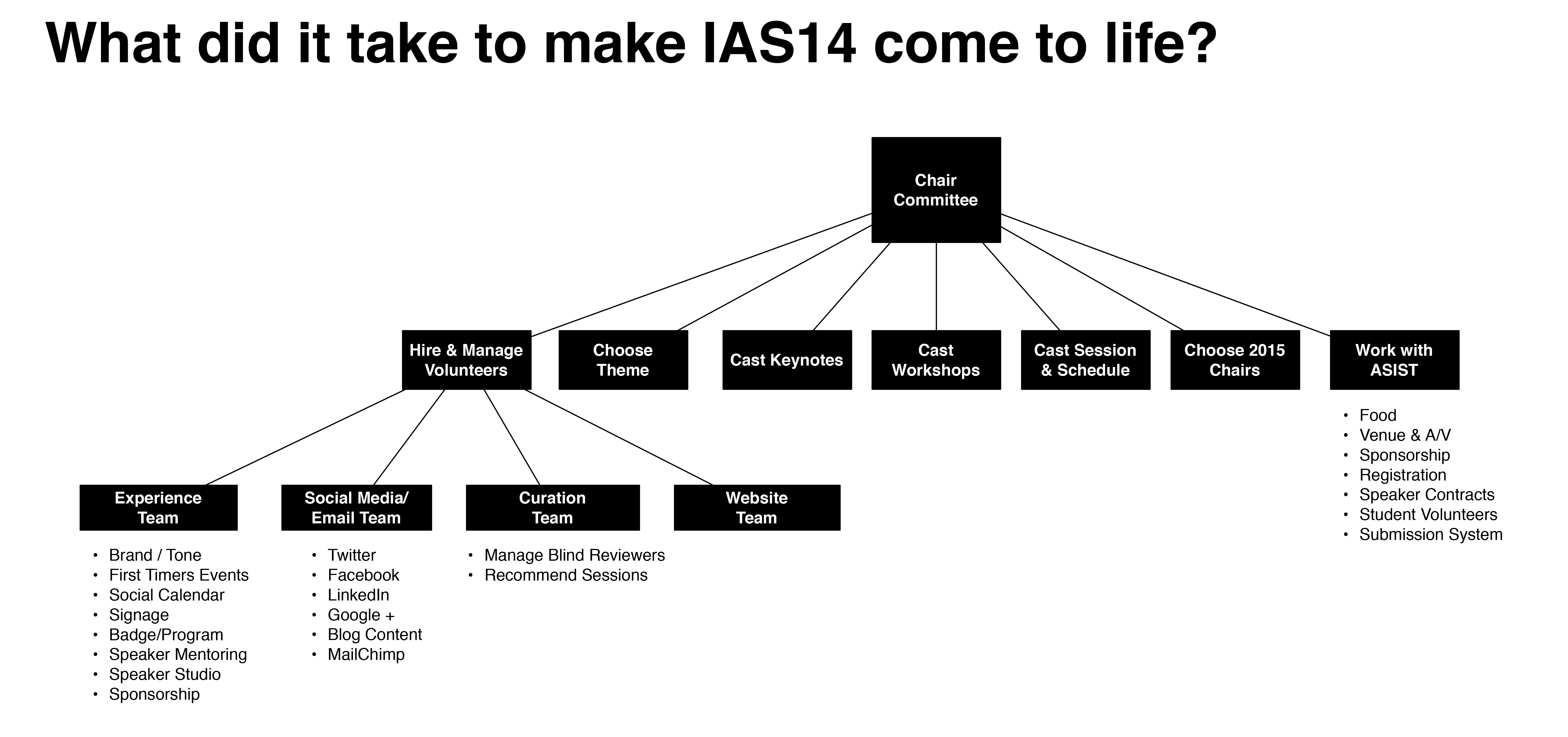 The Making Of The Ia Summit