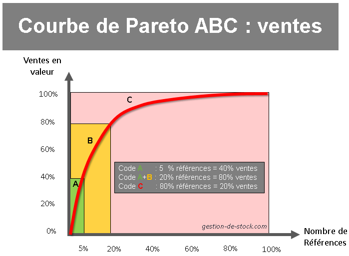 Methode Abc Sur Excel Exemple Avec 500 Produits Abcsupplychain