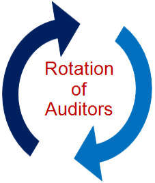 Image result for auditor rotation
