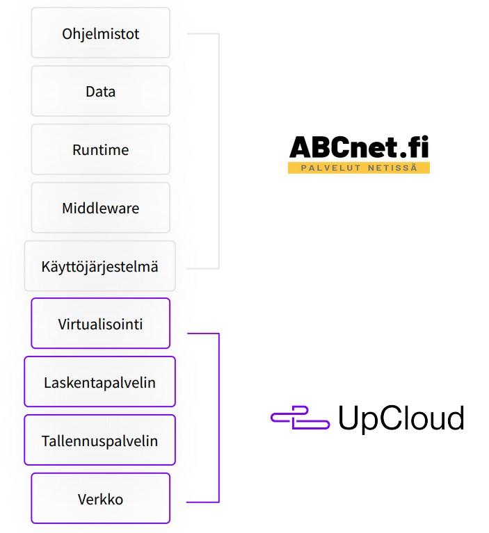 abcnet-upcloud-pilvipalvelut