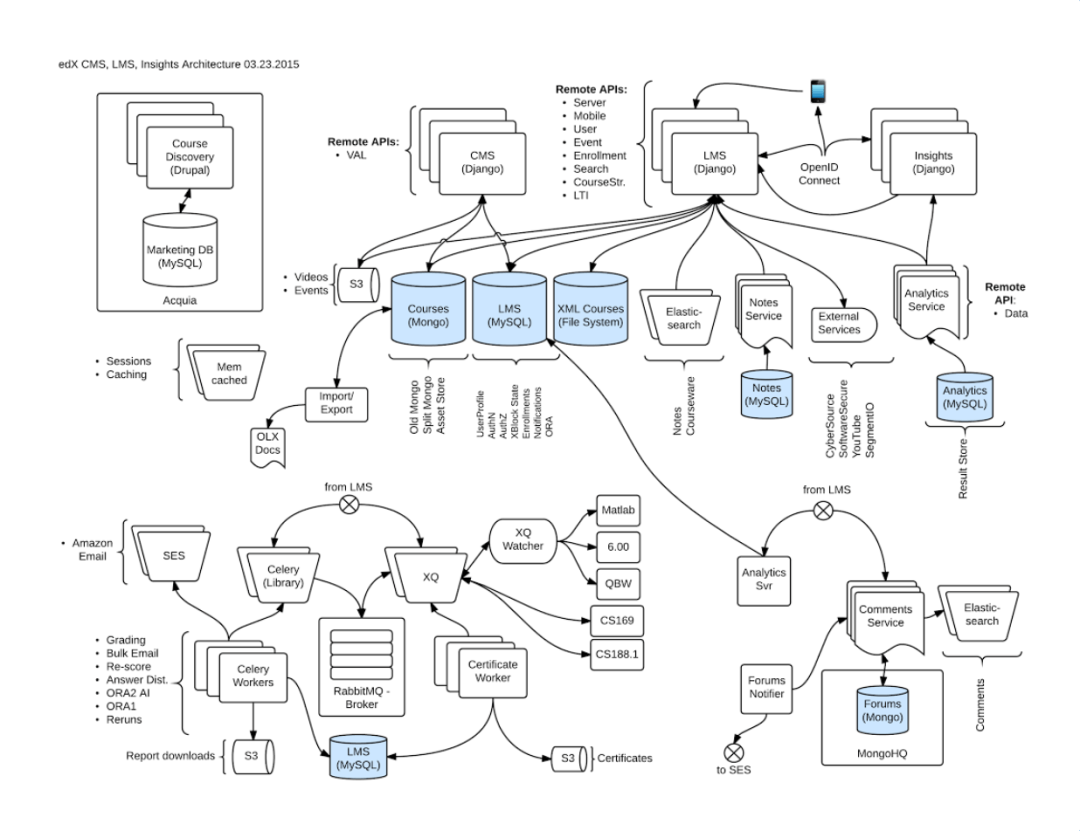 Open edX Installation Image