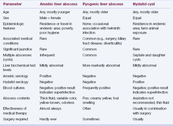 Hepatic abscesses and cysts | Abdominal Key