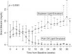 Chapter 15 – Intestinal Failure Associated Liver Disease