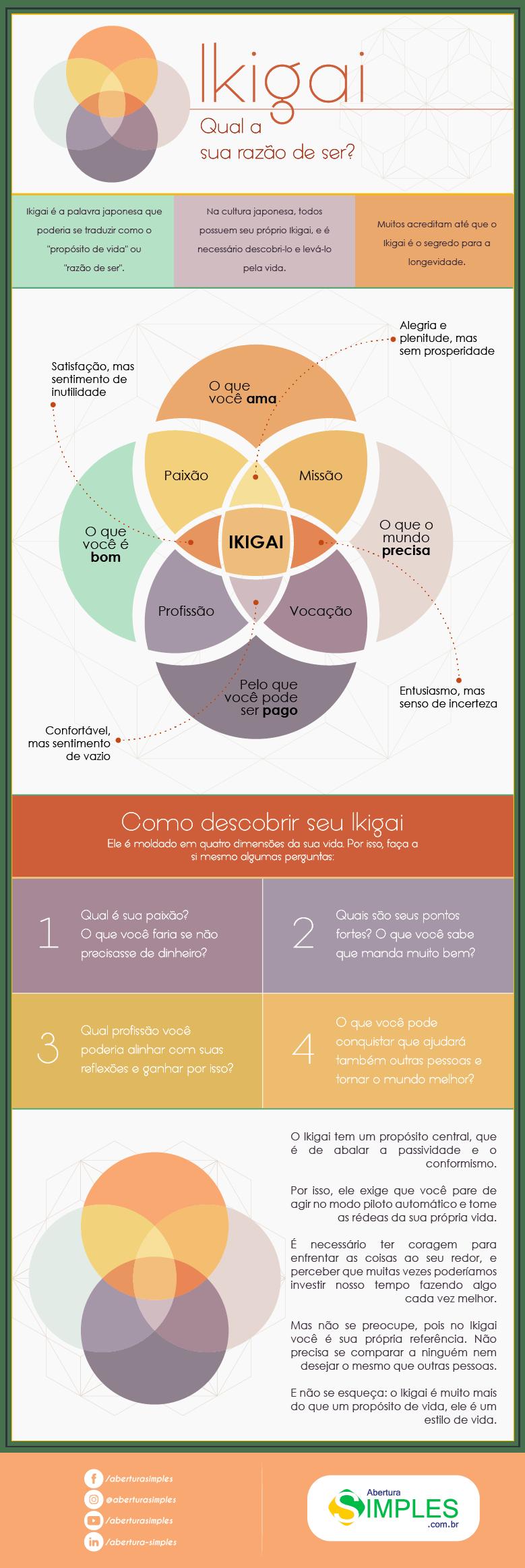 infográfico de ikigai, a razão de ser de cada um