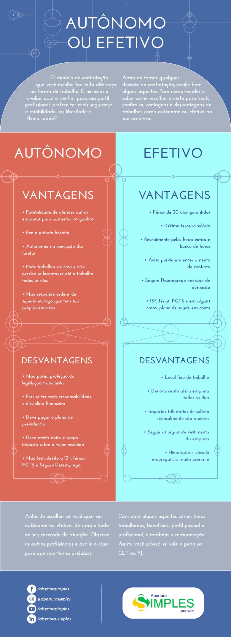 infográfico de opções de trabalho como Autônomo ou Efetivo