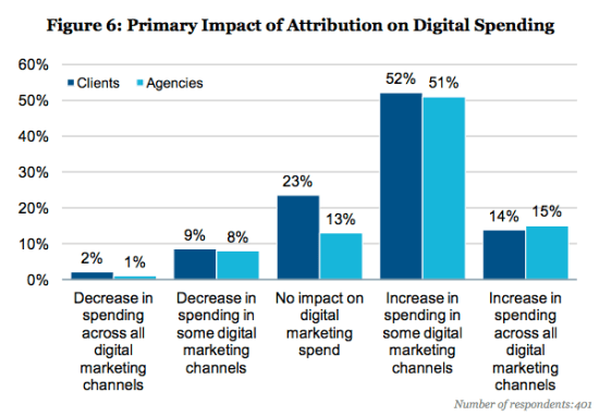 marketing attribution impact on spending