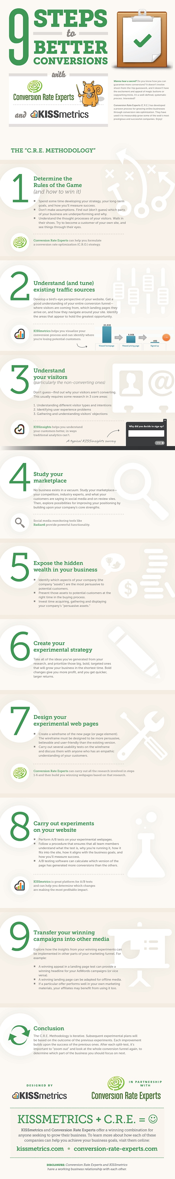 9 Steps to Better Conversions – The C.R.E. Methodology
