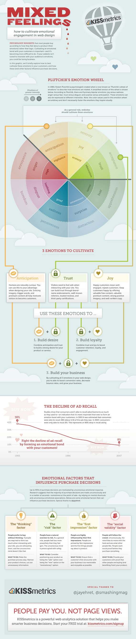 Mixed Feelings – How To Cultivate Emotional Engagement In Web Design