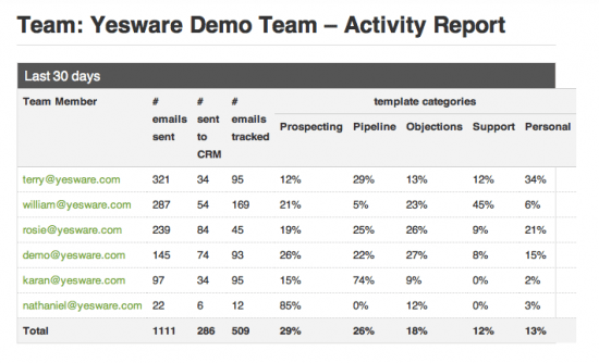 yesware-for-gmail-team-activity