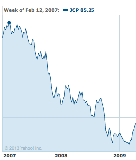 JC Penney's stock price chart