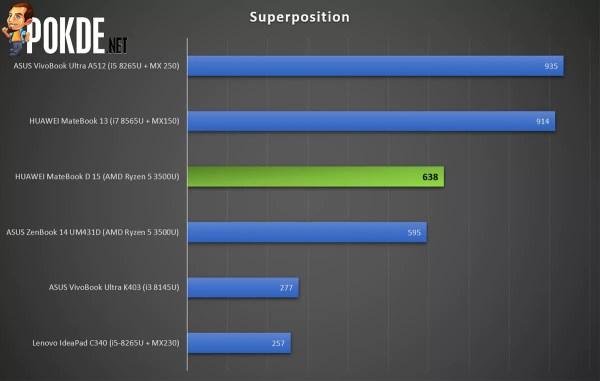 HUAWEI MateBook D 15 Superposition