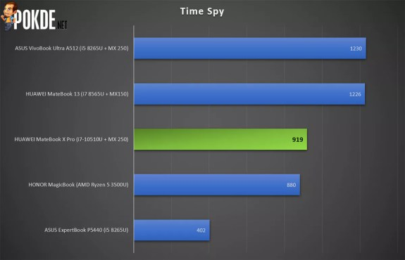 HUAWEI MateBook X Pro 3DMark Time Spy