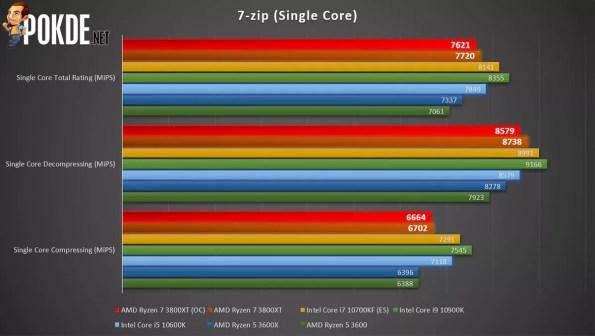 AMD Ryzen 7 3800XT 7-zip single-core