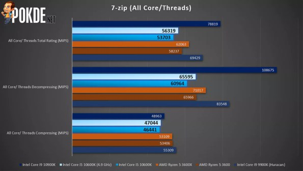 7-zip (Multi-Threaded)