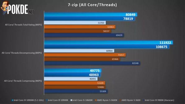 Intel Core i9-10900K 7zip all core