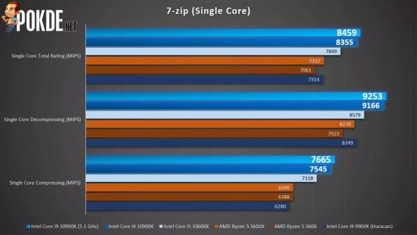 Intel Core i9-10900K 7zip single core