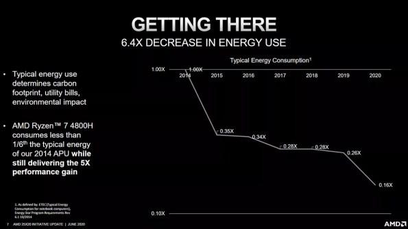 AMD 25x20 efficiency increase
