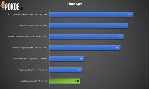 ASUS ExpertBook B9 3DMark Time Spy