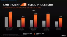 Ryzen 5 4600G vs Core i5-9500: Productivity
