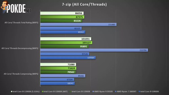 Intel Core i9-11900K review 7-zip multi threaded