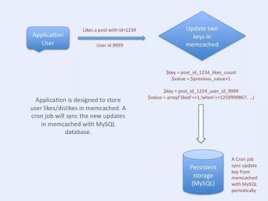 """Facebook style """"like"""" demo architecture using """"memcached"""""""
