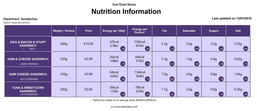 Nutrition Report
