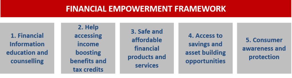 Financial Empowerment Framework