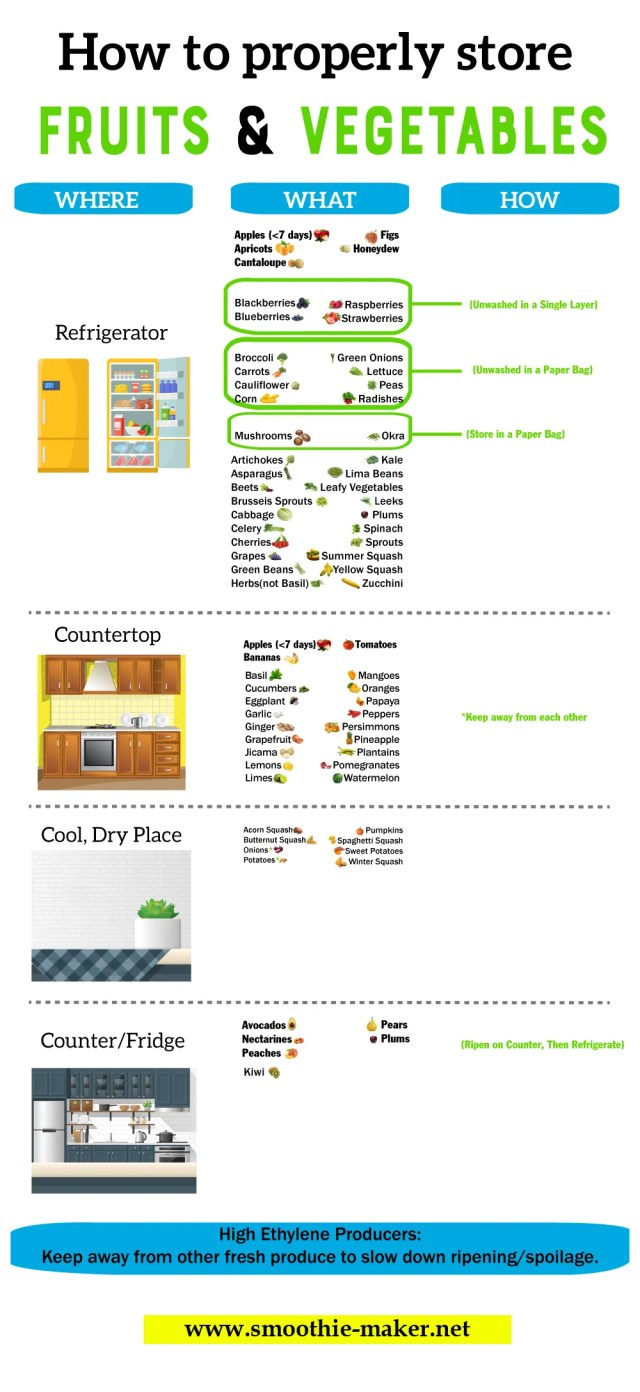 How to Store Fruits and vegetables Easily [Infographic]