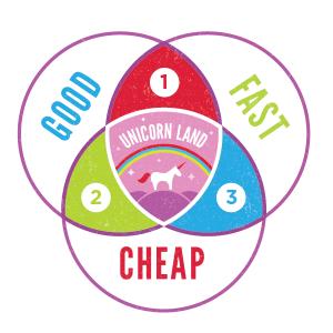 Good Fast Cheap Unicorn