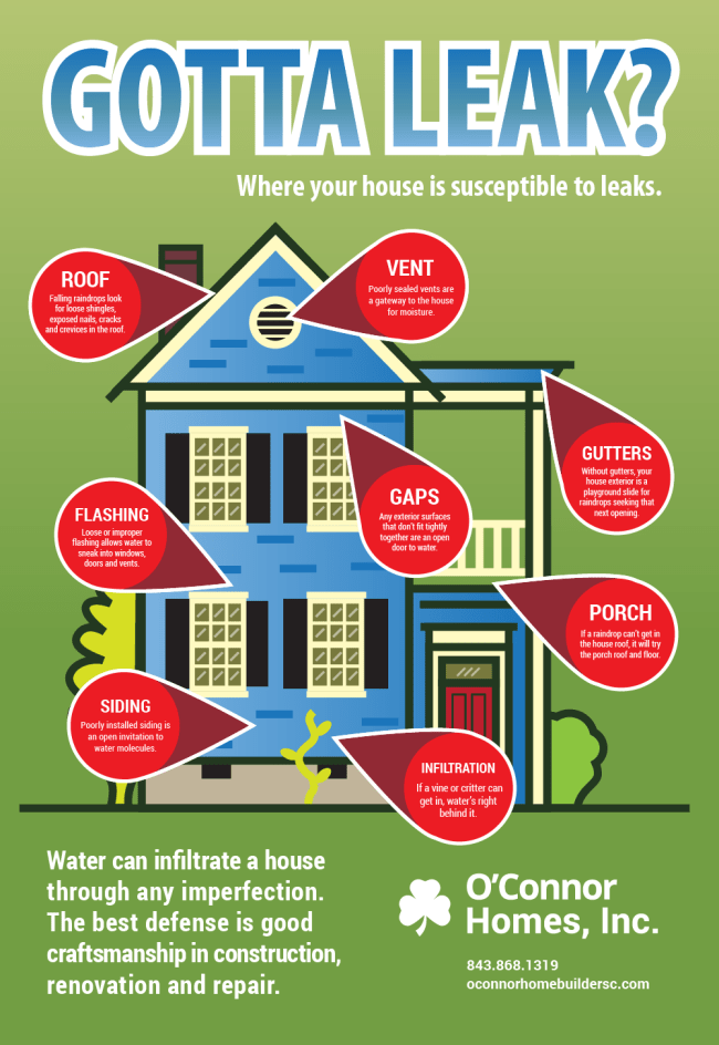 water damage infographic poster