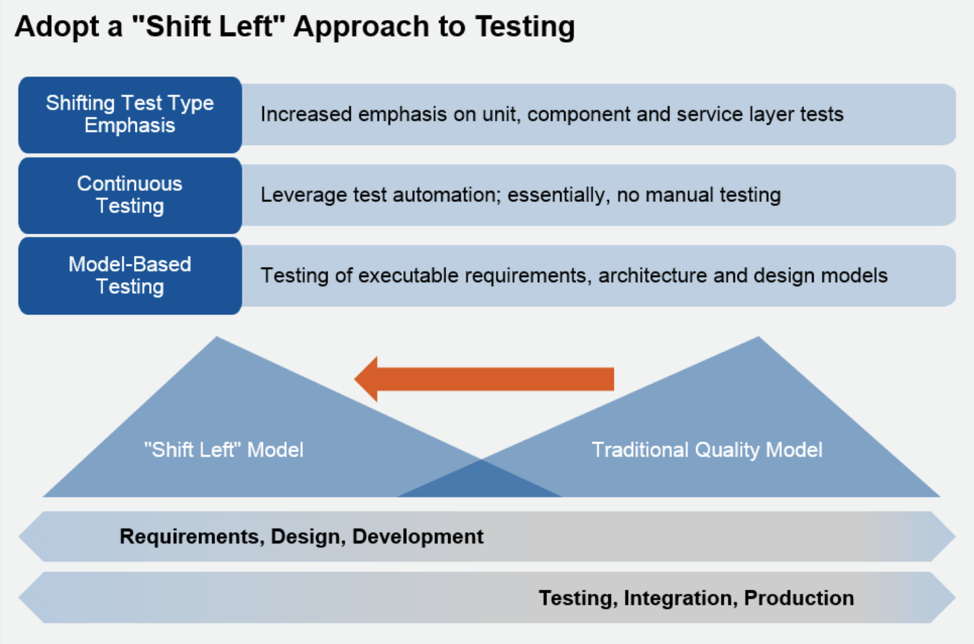 adopt-a-shift-left-approach-to-testing