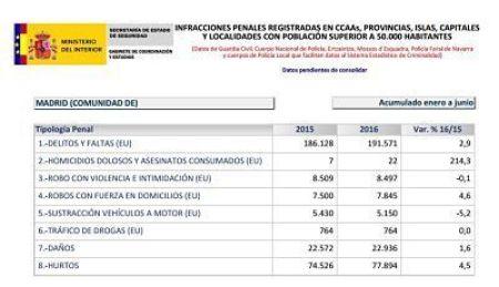 Tabla de Variacion criminalidad Comunidad de Madrid primer semestre 2016