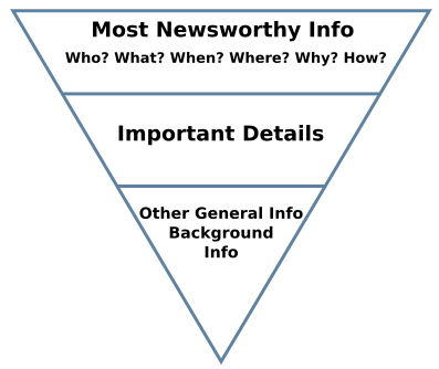 inverted-pyramid-chart