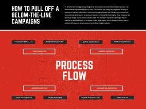 Free Online Process Flow Maker: Design Custom Process