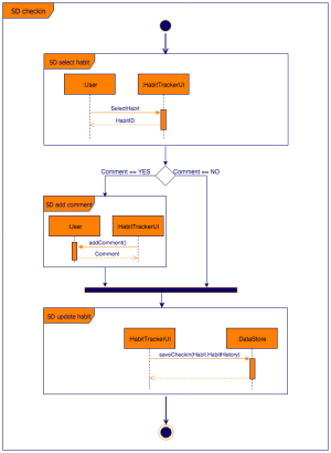 UML interaction overview diagrams in drawio – drawio
