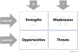 Eloquens - SWOT explanation