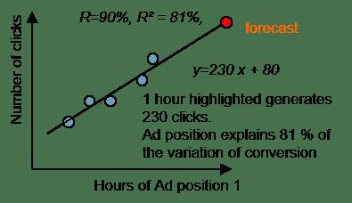 linear regression good correlation