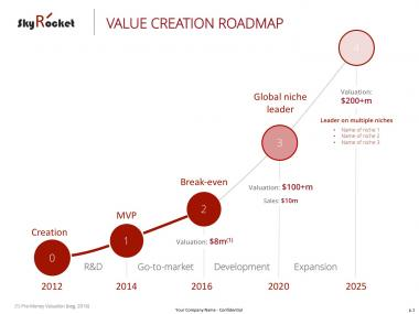 Value Creation Roadmap
