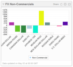 COT_FX Non-Commercials