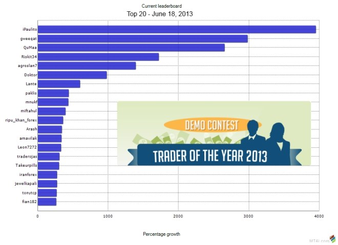 FXStreet Trader of the Year 2013- Top10-June18