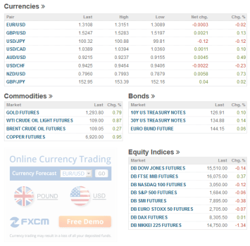 rates currencies and related markets