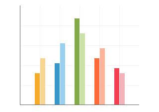 histogram-bar-chart