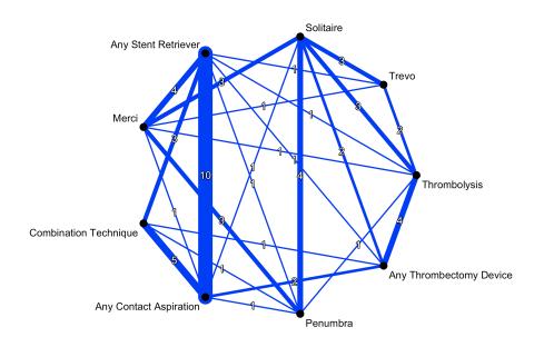 Ischemic Stroke Recanalization Treatment Network (Network Meta-Analysis)