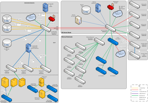 CIM Network Diagram