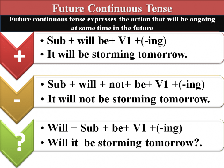 Future Continuous tense, example sentences and exercise