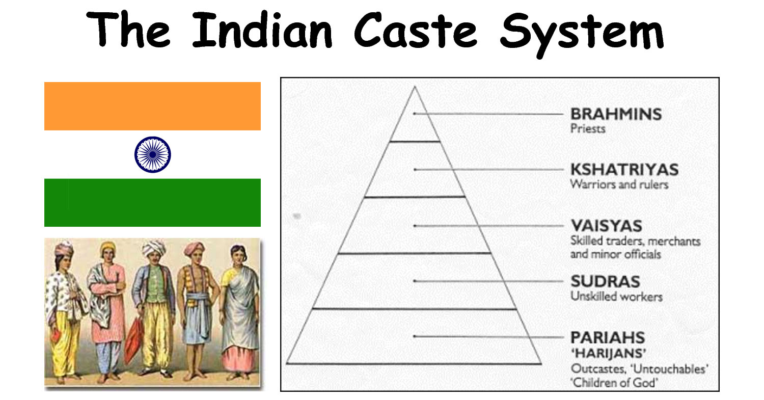 Does Islam Follow A Cast System Like Hinduism