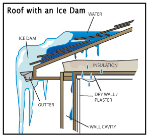 ice damming, ice dams, home insulation, attic insulation, spray foam insulation
