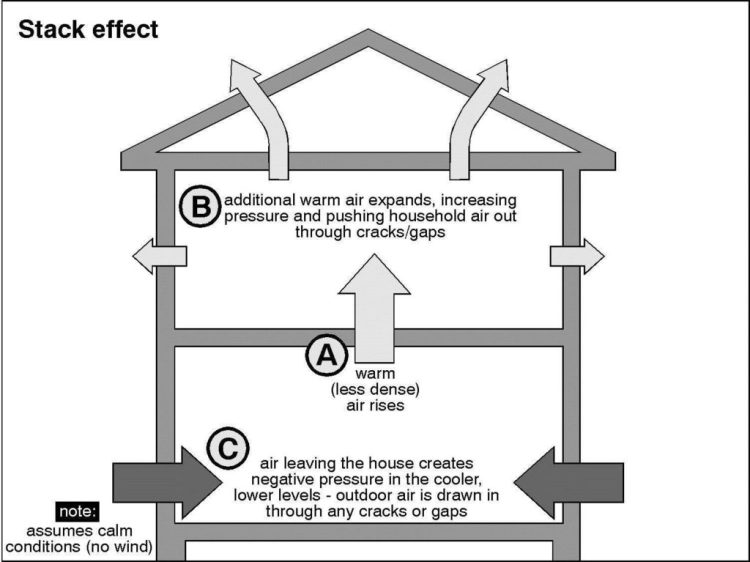 home insulation, home insulation diagram, attic insulation, Stack Effect