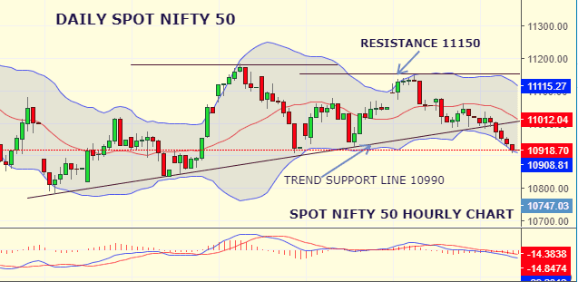 Daily Analysis of Stock Market – NIFTY – 21st August 2019 1