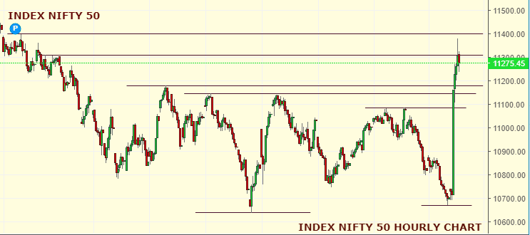 Daily Analysis of Stock Market – NIFTY – 20th September 2019 1